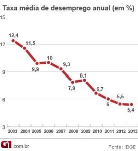 taxa-desemprego-anual